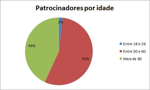 Patroc_idade