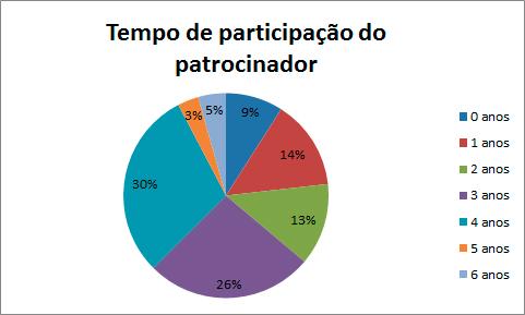 Patroc_tempo_participacao