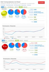 Dell no Reclame Aqui: dados de 2013 e 2012